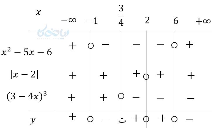مثالی از تعیین علامت