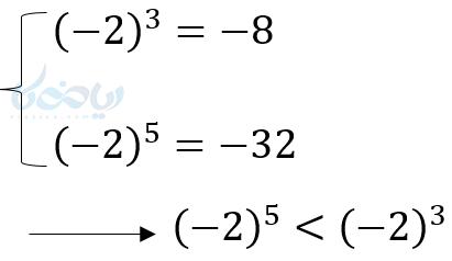 در اعداد کوچکتر از 1- نیز اگر به توان زوج برسند که بزرگتر میشوند ولی وقتی به توان فرد میرسند هرچه توان بزرگتر شود مقدارشان کمتر میشود و وقتی ریشه فرد میگیریم هرچه فرجه بزرگتر، مقدارشان بیشتر میشود.