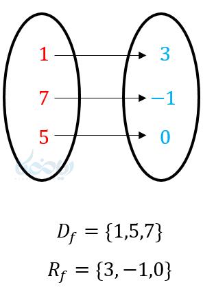 تعیین برد از روی نمودار ون (پیکانی).