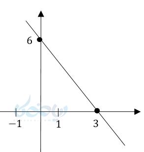 نمودار معادله درجه اول