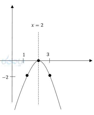 روش مربع کامل برای آموزش رسم سهمی. (معادله درجه دوم)