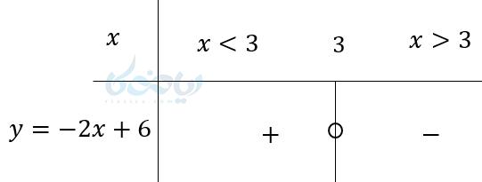 مثالی از تعیین علامت عبارت های درجه اول
