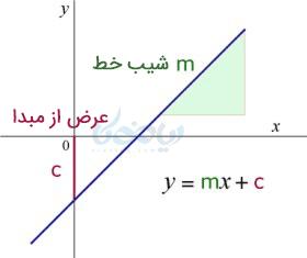 نمودار کلی تابع خطی