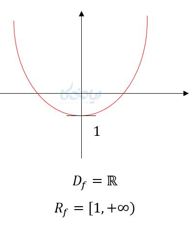 تعیین دامنه و برد از روی نمودار.