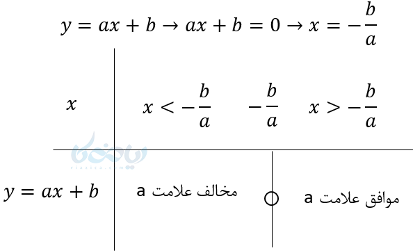 فرمول تعیین علامت عبارت های درجه اول