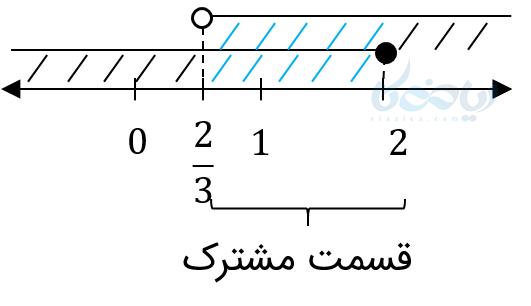 حل نامعادلات دوگانه با کمک نمودار.
