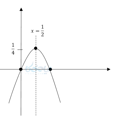 روش مربع کامل برای رسم معادله درجه دوم.