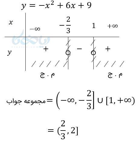برای حل نامعادلات درجه دوم و گویا باید حتما از تعیین علامت استفاده کنیم.