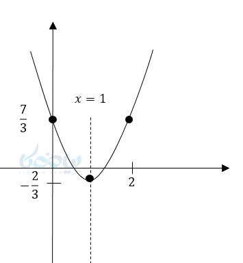 رسم معادله درجه دو.