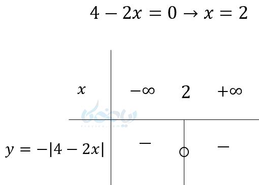 مثالی از تعیین علامت اگر عبارت درجه اول داخل قدر مطلق باشد به جزء ریشه به ازای همه مقادیر مثبت خواهد بود.