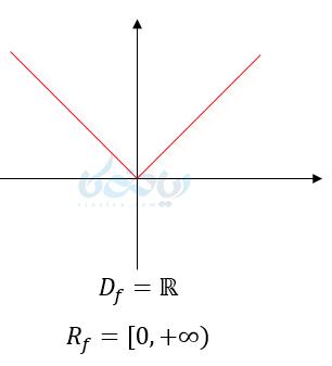 تعیین دامنه از روی نمودار.