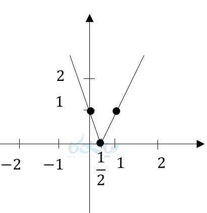 نمودار تابع قدرمطلق به کمک نقطه یابی