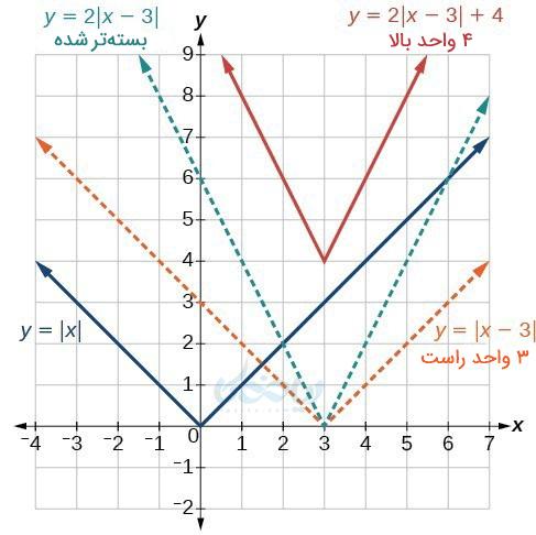 رسم نمودار تابع قدرمطلق به کمک انتقال