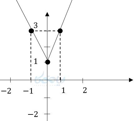 رسم نمودار تابع قدرمطلق به کمک نقطهیابی