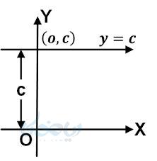 نمودار تابع ثابت