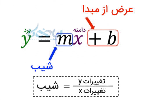 فرم کلی معادله خط تابع خطی