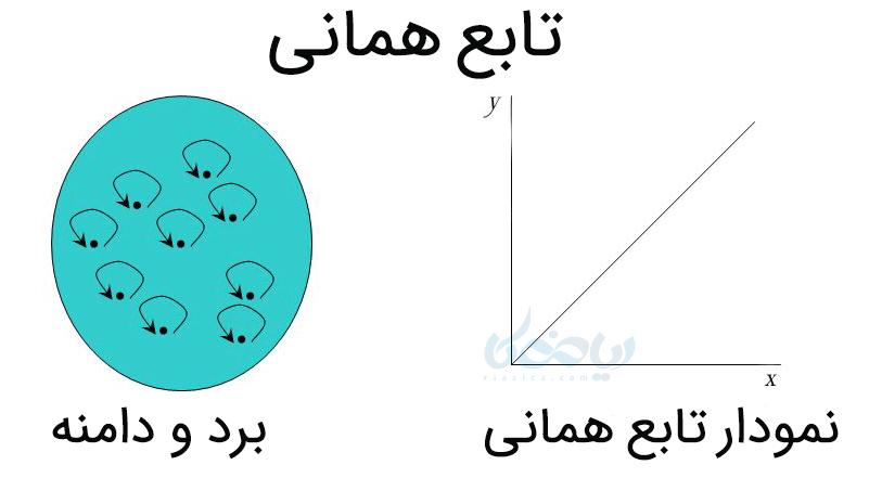 برد و دامنه و نمودار تابع همانی