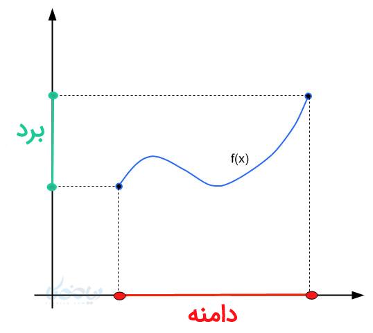 دامنه و برد تابع در نمونه سوال ریاضی دهم با جواب