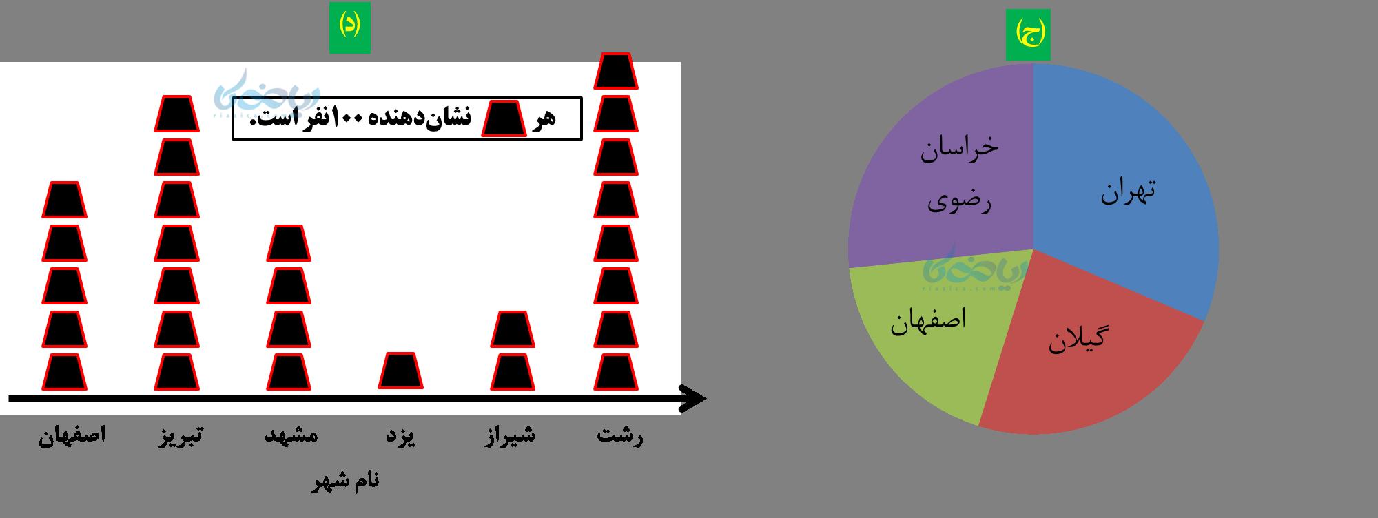 نمودار دایرهای و نمودار تصویری