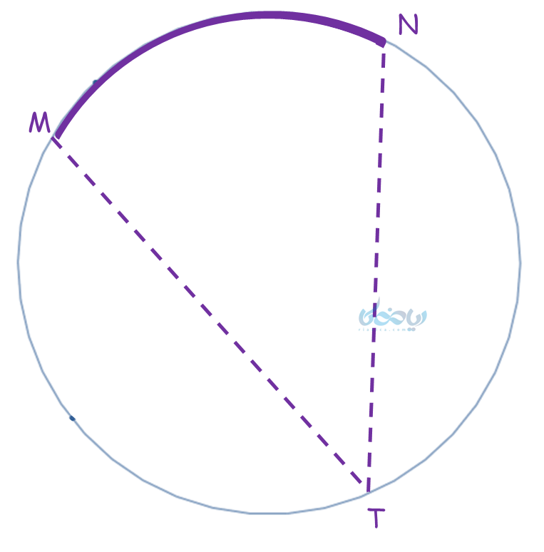 زاویه های دایره - زاویه محاطی