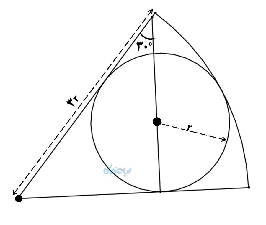 زاویه های دایره و خط مماس