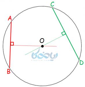 پیدا کردن مرکز دایره به کمک دو وتر
