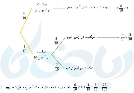نمودار درختی محاسبهی احتمال موفقیت با استفاده از قانون احتمال کل