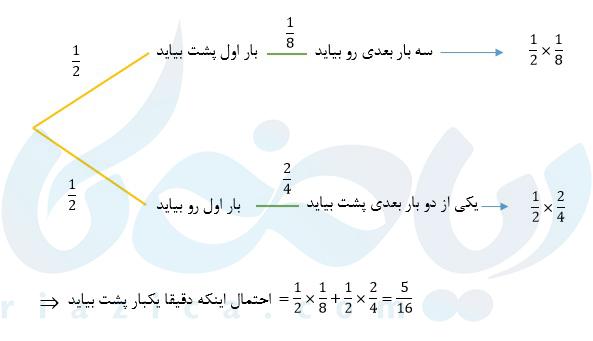 نمودار درختی برای محاسبهی قانون احتمال کل در پرتاب سکه