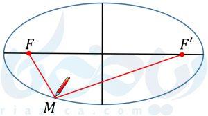 بیضی، نقاط با مجموع فواصل ثابت از دو نقطهی ثابت