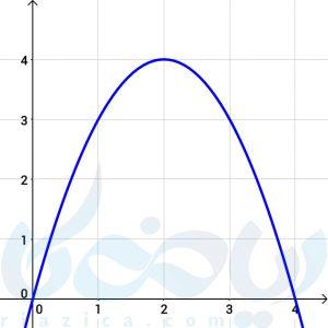 نمودار تغییرات مساحت مسطیل با محیط ثابت در بهینه سازی ریاضی دوازدهم تجربی