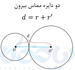دو دایره مماس بیرون در آموزش معادله دایره