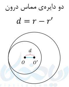 دو دایره مماس درون در آموزش معادله دایره