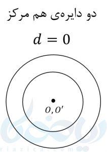 دو دایره هم مرکز در آموزش معادله دایره