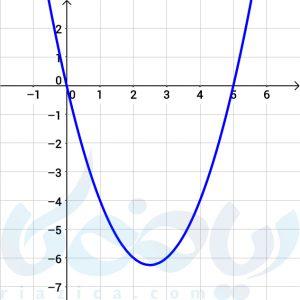 نمودار تغییرات حاصل ضرب دو عدد با اختلاف ثابت