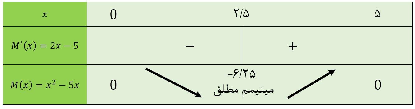 جدول تغییرات حاصل ضرب دو عدد با تفاضل ثابت