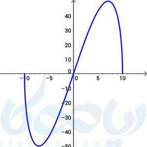 نمودار تغییرات مساحت مثلث بر حسب تغییر طول قاعده