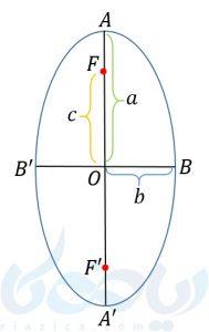 قطر بزرگ، قطر کوچک و فاصلهی کانونی در بیضی قائم
