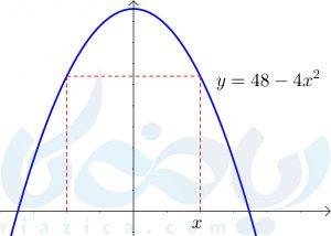 بهینهسازی مساحت مستطیل بین محور مختصات و سهمی