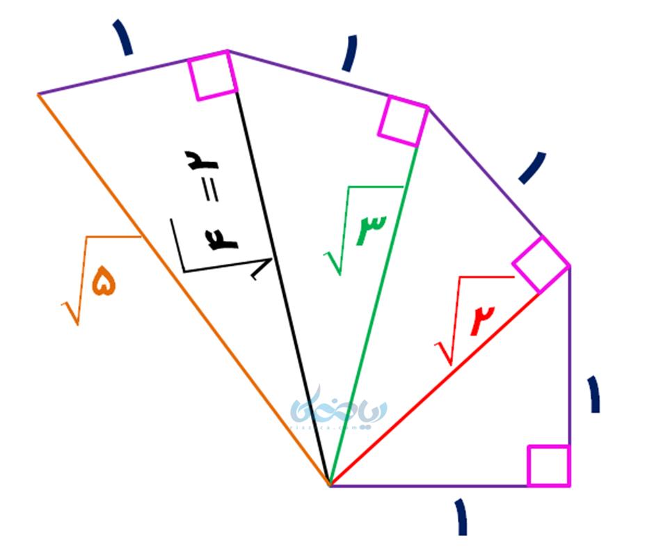 مثلثهای متوالی به کمک رابطه فیثاغورس