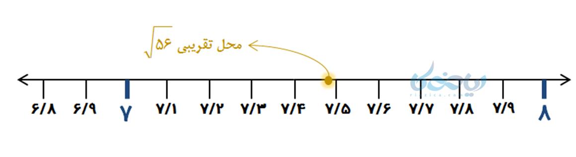 نمایش جذر تقریبی بر روی محور اعداد