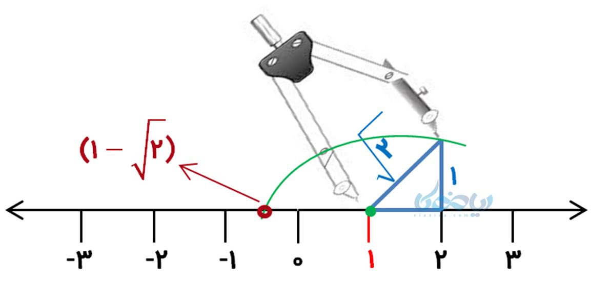 استفاده از پرگار در نمایش اعداد