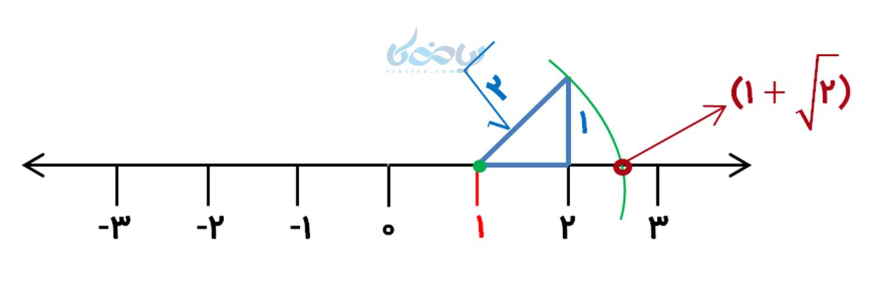 مثال نمایش اعداد رادیکالی روی محور اعداد