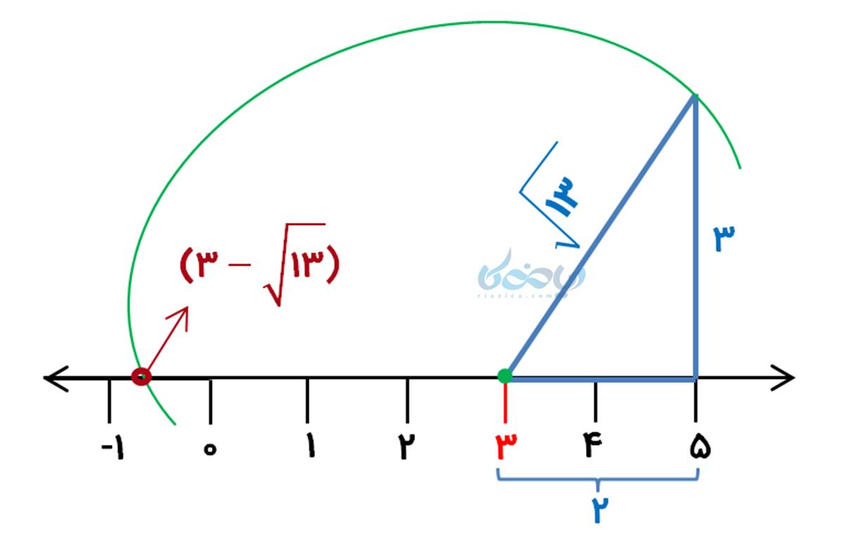 مثال نمایش اعداد رادیکالی روی محور اعداد ریاضی هشتم