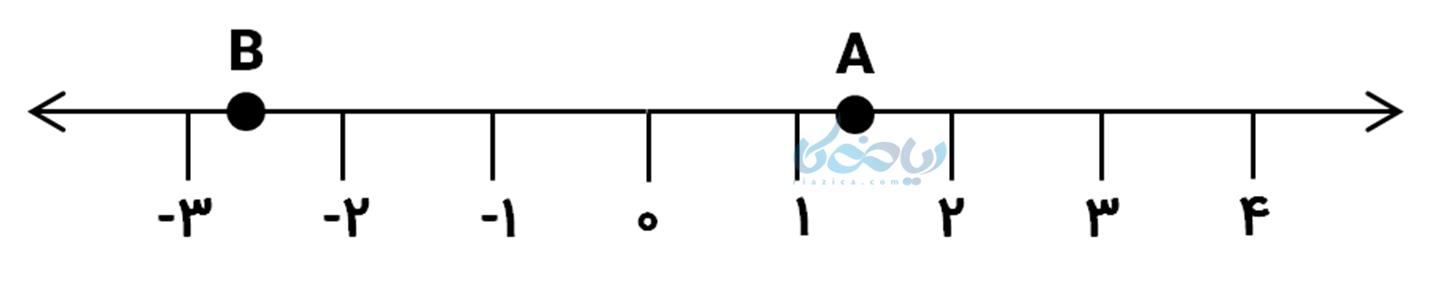 مثال ترکیبی خواص ضرب و تقسیم رادیکال ها ریاضی هشتم