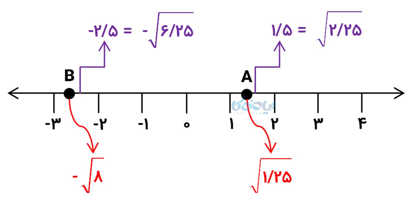 حل مثال خواص ضرب و تقسیم رادیکال ها ریاضی هشتم و نمای روی محور اعداد