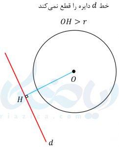 خط و منحنی غیرمتقاطع