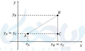 پیدا کردن فاصلهی دو نقطه برای نوشتن معادله دایره