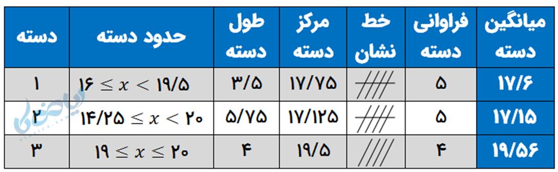 نتایج محاسبات آماری مثال 1