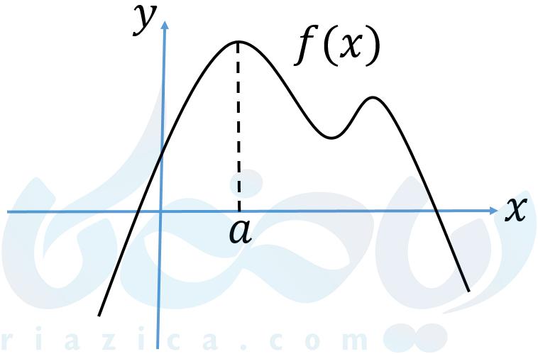 ماکزیمم مطلق به عنوان اکسترمم مطلق تابع