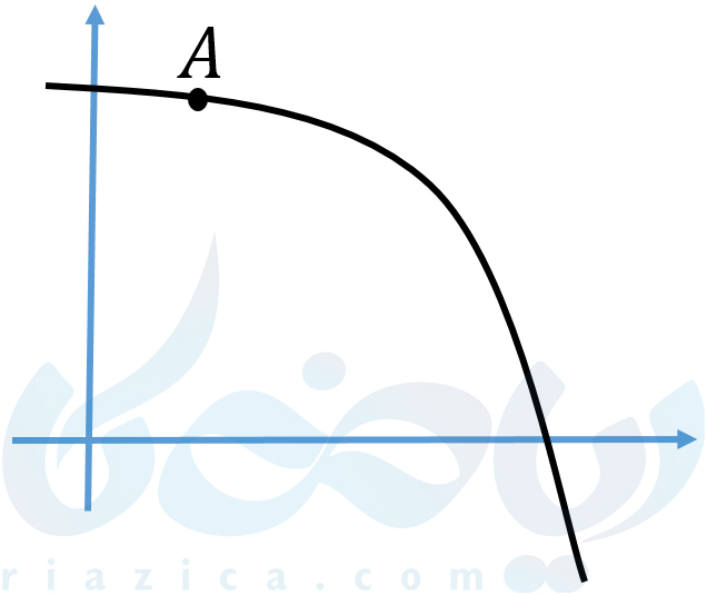 رسم خط مماس از نقطهی A در آموزش مشتق دوازدهم تجربی